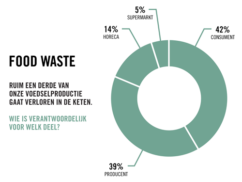 Food-Waste-Projectie
